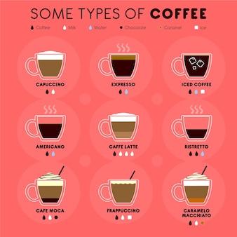いくつかの種類のコーヒーインフォグラフィック