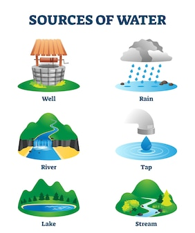 Sources of clean and fresh drinking water as natural resource . ecological h2o supply from well, rain, river, tap, lake or stream. labeled educational liquid environment collection