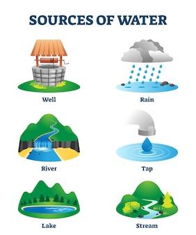 天然資源としての清潔で新鮮な飲料水の供給源。井戸、雨、川、蛇口、湖、または小川からの生態学的h2o供給。ラベル付きの教育用液体環境コレクション