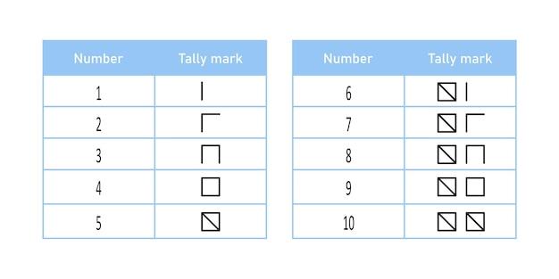 스페인어 집계는 1에서 10까지 표시합니다. 계산 막대기가 있는 수학 테이블입니다. 벡터 일러스트 레이 션 흰색 배경에 고립