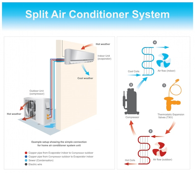 Split air conditioner system. example setup showing the simple connection for home air conditioner system unit. example split air conditioner system diagram