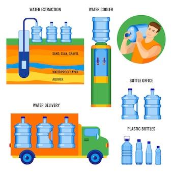 Этапы добычи воды, доставки клиентам и готовой к использованию свежей воды в кулере для воды в офисных пластиковых бутылках, векторная иллюстрация на белом