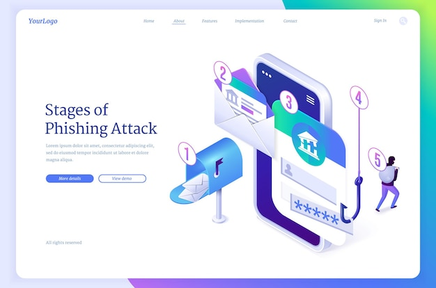 Stages of phishing attack landing page