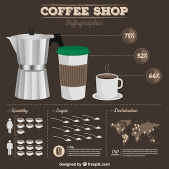 Starbucks infography