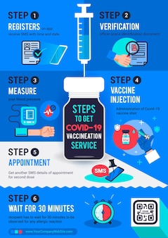 Steps to get covid19 vaccination service infographic poster  illustration
