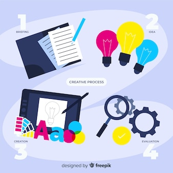 Steps of graphic design creative process