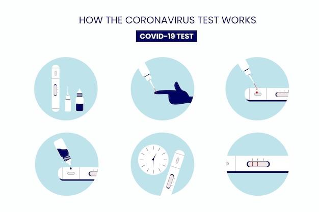 Covid-19テストの使用方法に関する手順のインフォグラフィック