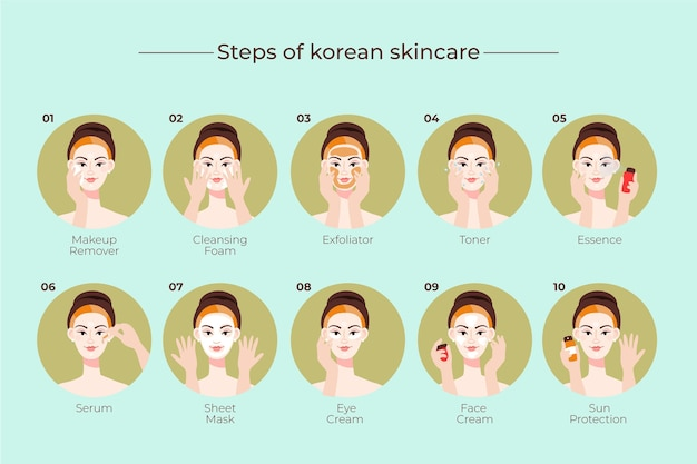 Steps of korean skin care routine