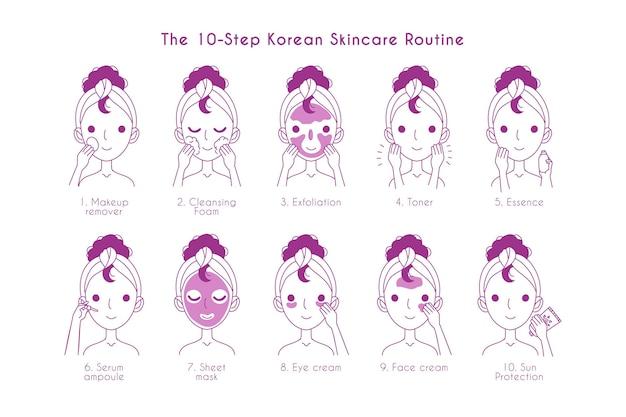 韓国のスキンケアルーチンの手順