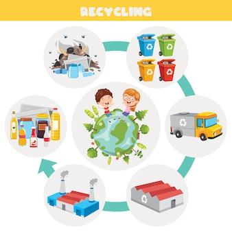 ごみのリサイクルプロセスの手順
