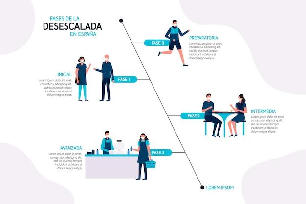 スペインでのエスカレーション解除の手順