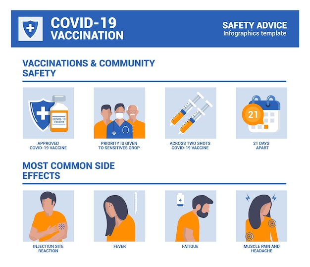 Stop covid-19,2019-ncov, novel coronavirus. vaccination and community safety, most common side effects infographics. vector illustration
