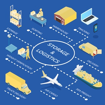 Storage and logistics isometric flowchart