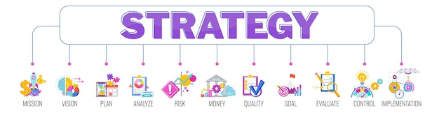 Strategy banner with icons. mission, vision, plan and analysis. risk, money, quality and goal.