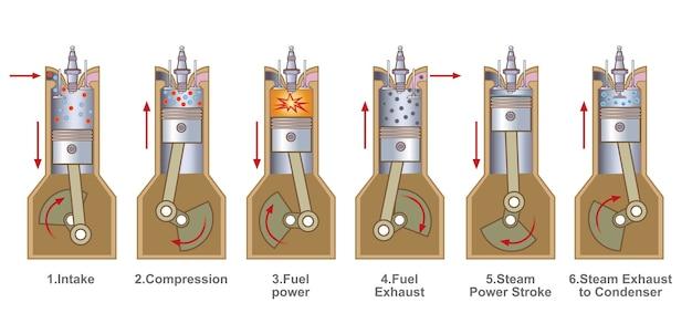 Stroke benzene engine