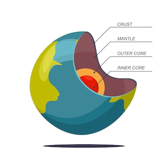 Structure of the earth in layers vector cartoon illustration isolated on white background.