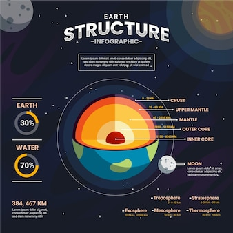 Structure of the earth with moon