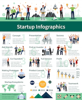 Successful startup steps comprehensive flat infographic poster with product planning presentation