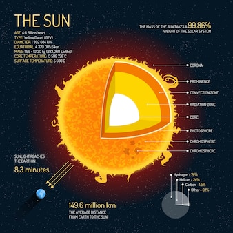 The sun detailed structure with layers illustration. outer space science concept; sun infographic elements and icons. education poster for school.