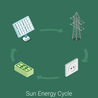 Sun energy cycle icon flat isometric power industry industrial process concept site . sun module electricity tower network transportation wall socket consumer supply tariff.