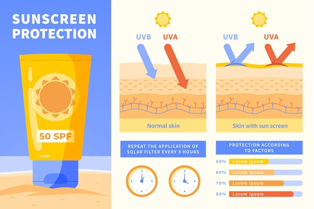 Sun protection infographic template