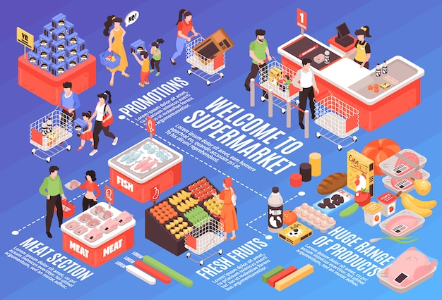 Supermarket isometric infographic design with products variety advertising promotion section meat refrigerator vegetables shelves checkout