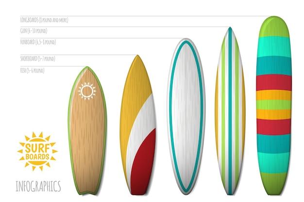 Типы досок для серфинга. доски для серфинга для иллюстрации инфографики
