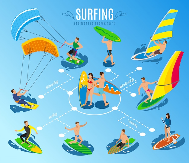 Surfing isometric flowchart sailboard and human characters riding surf boards