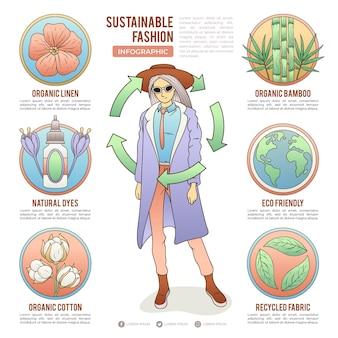 持続可能なファッションのインフォグラフィック