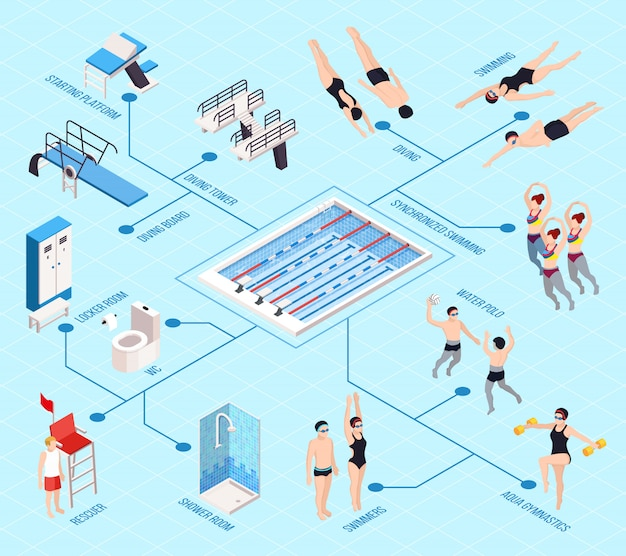 Swimming pool isometric flowchart with water games, isolated vector illustration