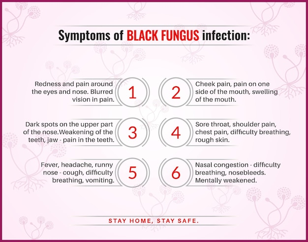 Symptoms of black fungus infections