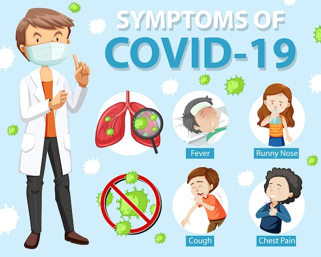 Symptoms of covid-19 or coronavirus cartoon style infographic