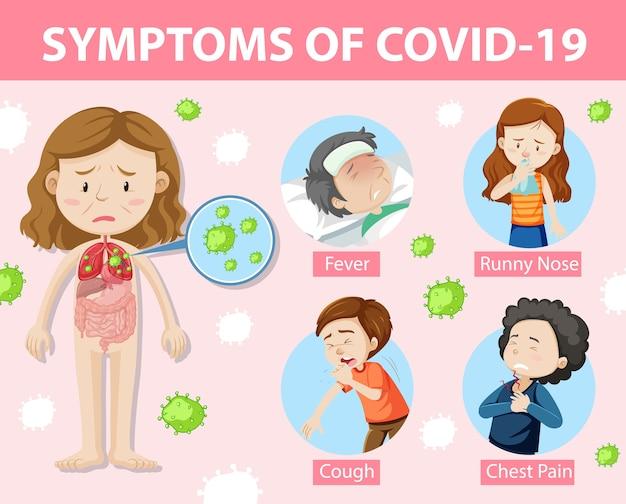 Covid-19またはコロナウイルスの漫画スタイルのインフォグラフィックの症状