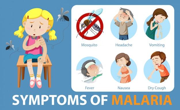 Симптомы малярии мультяшном стиле инфографики