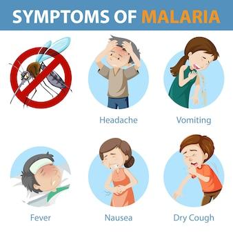 マラリア漫画スタイルのインフォグラフィックの症状