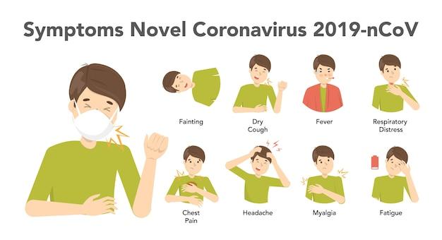 白い背景の上の小説コロナウイルスインフォグラフィックの症状。仮面の男と症状