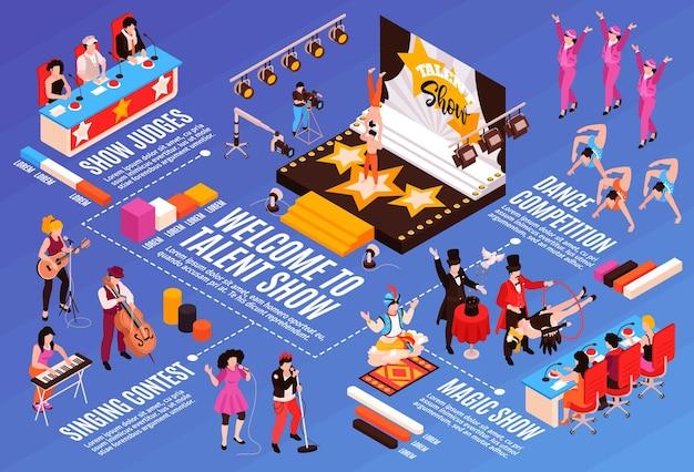 Шоу талантов, конкурс пения, танцевальный конкурс, фокусники, выступление акробатов на сцене, судейская коллегия, изометрическая инфографическая блок-схема