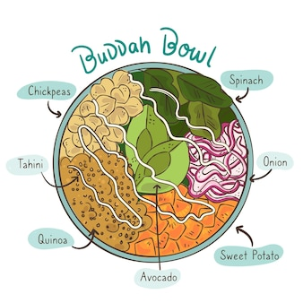 Tasty buddha bowl recipe