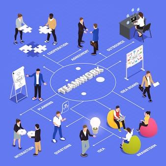 상호 작용 계획을 공유하는 아이디어를 브레인 스토밍하는 직원 협력 계약이 포함 된 팀워크 효율성 및 생산성 아이소 메트릭 순서도