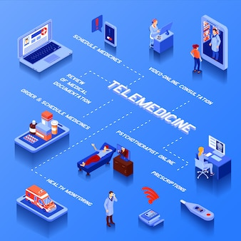 Telemedicine isometric flowchart with online consultation medication schedule and health monitoring on blue