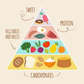 食品ピラミッドコンセプトのテンプレート