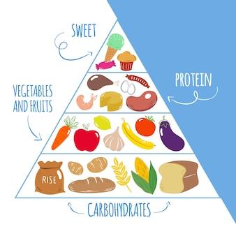 食品ピラミッドのテンプレート