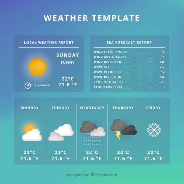 Template of weather prognosis