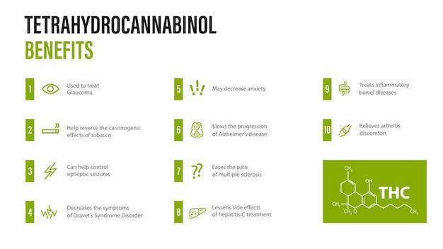 Tetrahydrocannabinol benefits, white modern poster with benefits with icons and tetrahydrocannabinol chemical formula in minimalistyc style