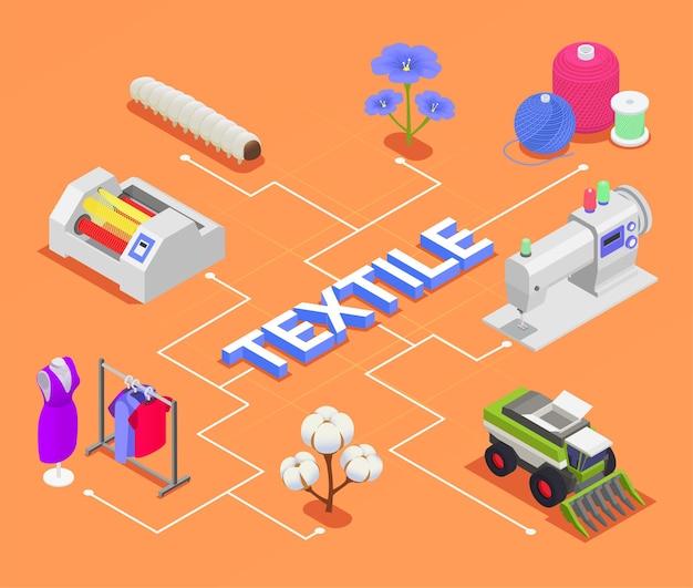 Текстильная фабрика прядильной промышленности изометрическая композиция