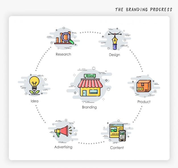 Процесс брендинга. современная и упрощенная иллюстрация. дизайн в маркетинговой концепции.