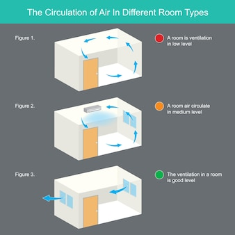 Циркуляция воздуха в разных типах помещений. иллюстрация объясняет циркуляцию воздуха в комнатах разных типов.