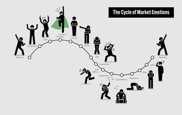 株式市場の感情のサイクル。