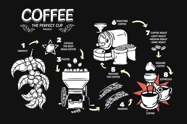 Идеальный процесс приготовления кофе Бесплатные векторы