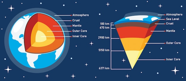 Структура планеты земля Premium векторы